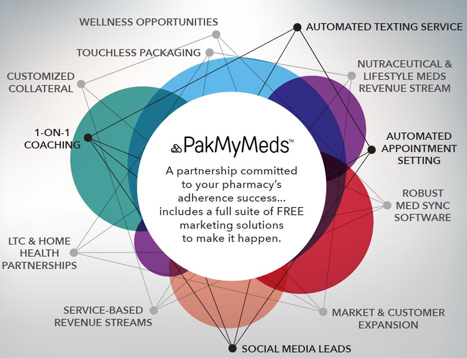 PMM diagram