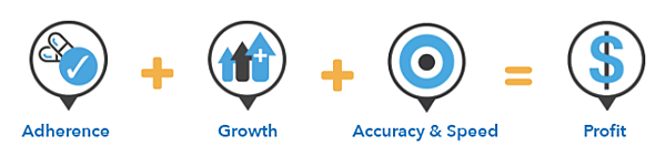 adherence profitability equation