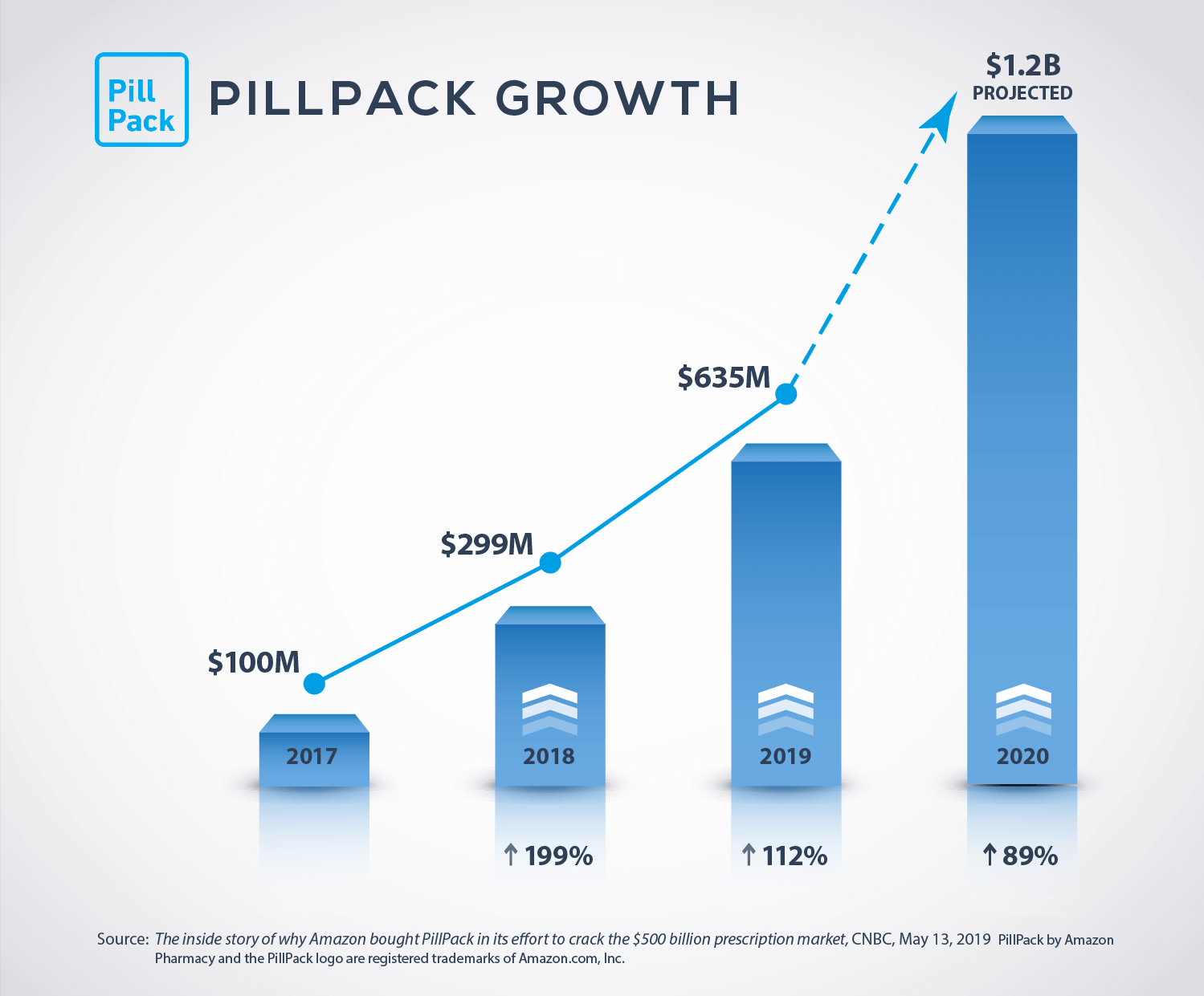 PillPack Growth