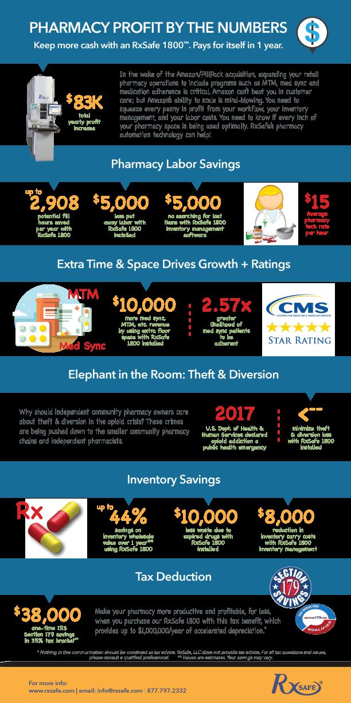 RxSafe-profit-infographic